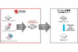 Trend Micro Policy Manager連携イメージ