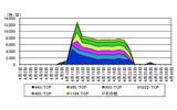 OpenSSL の脆弱性を標的としたアクセスの検知状況の画像