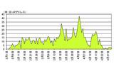 53/UDP を発信元ポートとするアクセス件数の推移(2月1日~4月30 日)の画像