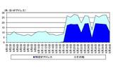 宛先ポート53/UDP に対するアクセス件数の推移の画像