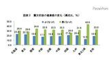 震災前後の健康感の変化(構成比、%)の画像