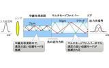 中継光導波路によりモード分散を低減する構造の画像