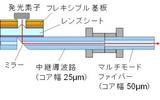試作した光送信器の構造の画像