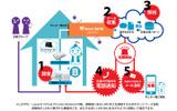 振り込め詐欺検知システムのイメージ。ニフティのネットワークサービスをベースにすることで安全な通信環境でクラウドとのやりとりができる(画像プレスリリースより)の画像