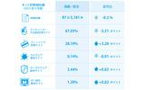 2015年9月のネット詐欺検知数の画像