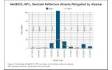 リフレクションDDoS攻撃とアカマイによる緩和の画像