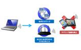 テザリング利用時のネットワーク制御のイメージの画像