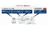 「マイナンバー安心セット」の構成の画像