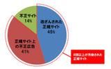 日本国内からアクセスが確認された脆弱性攻撃サイトへの誘導元サイト種別割合の画像