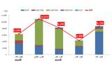 日本国内の主なオンライン銀行詐欺ツール検出台数の画像