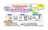 総務省「先導的教育システム実証事業」概要イメージの画像