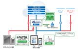 「i-FILTER ブラウザー&クラウド」「Gluegent Gate」「サイバートラスト デバイスID」の連携イメージの画像