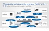 F5のIdentity and Access Management (IAM) ソリューションの画像