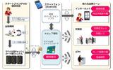 日立モバイル型キャッシュカードサービスのイメージ。スマートフォンから発行申請が行えて、発行後はスマートフォンをキャッシュカード代わりに、金融機関のATMや窓口で利用することができる(画像はプレスリリースより)の画像