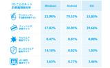 OSごとのネット詐欺種類検知率の画像