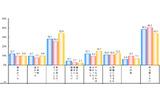 悪意のある投稿後の心理(黄色:2013年、赤:2014年、青:2015年)の画像