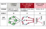 開発技術の適用領域の画像