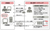 「AZSECURITY BSTS 標的型攻撃対策 FFR yarai」サービス概要の画像