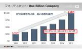 2015年に「One Billion Company」を実現の画像