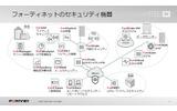 フォーティネットのセキュリティ機器の画像