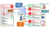 機能拡充後の「災害用伝言ダイヤル(171)」の利用イメージ。「災害用伝言板(web171)」と連携し、それぞれで登録された伝言内容が相互で確認可能に(画像はプレスリリースより)の画像