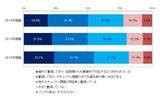 「標的型のサイバー攻撃」のリスクに対する重視度合い(経年比較)の画像