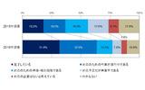 マイナンバー制度に対する情報システムの対応状況(経年比較)の画像