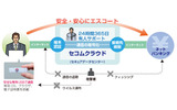 「セコム・プレミアムネット」のサービスイメージ図の画像