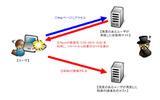 検証は、Windows XP SP3上のInternet Explorer 6 Flash Player 11.3.300.270を検証ターゲットシステムとして実施。の画像