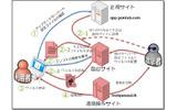 正規ソフトウェアのアップデート機能を悪用したマルウェア感染の画像
