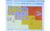 クラウド(パブリック)利用に関するリスク評価分布の画像