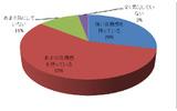 自社の情報やデータの漏洩に対して、85.5%(89名)が危機意識を持っているの画像