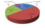社内の情報、データへのアクセス権限の現状について、64.4%(67名)が不安を感じているの画像