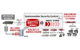 「FUJITSU Software Security Control」システム構成のイメージ図の画像