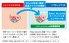 ニフティクラウドのセキュリティ対策にサーバ向けクラウド型サービス(トレンドマイクロ、ニフティ)