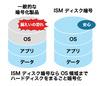 クラウド型マルチデバイス管理ツールにチェック・ポイントのHDD暗号化機能(クオリティソフト)