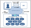 企業のマイナンバー対応支援で地方銀行57行と業務提携(セコム)