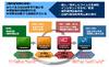 「WideAngle」における未知のマルウェア対策を大幅に強化(NTT.Com)