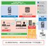 企業向け情報漏えい対策ソリューションの新版、マイナンバーに対応(キヤノンITS)