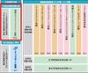 国家試験「情報セキュリティマネジメント試験」を2016年4月より実施(IPA)