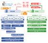 民間企業向けにマイナンバー関連サービスを拡充・体系化して提供(シーイーシー)