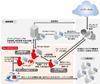 足利銀行が「金融機関向けインターネット不正送金対策サービス」を導入(トレンドマイクロ)