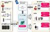 スマートフォンをキャッシュカードとしてATM取引、スキミングなどのカード犯罪を抑止(日立製作所)
