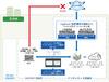 連携強化により、自治体向けの標的型攻撃対策ソリューションを強化(デジタルアーツ、ヴイエムウェア)