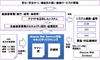金融機関向け「AWS」対応セキュリティリファレンスを3社共同で作成(SCSK、ISID、NRI)