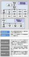 福島第一原発の事故対応はセキュリティ対策に活かせるか--ラックがレポート(ラック)