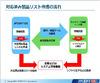 IPv6プロトコルのセキュリティ課題への取組みを発表(JPCERT/CC)