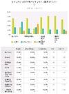 SECCON 2013 全国大会 CTF 参加者意識調査結果