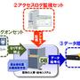 短期間でセキュリティを強化する中堅・中小向け「マイナンバー安心セット」(NEC)