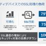 SSL通信の増加でセキュリティ対策製品の処理能力への影響が深刻に(F5)